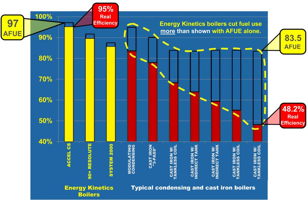 Boilers and annual efficiency chart from Department of Energy study.