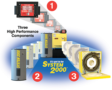 System 2000 Product Overview