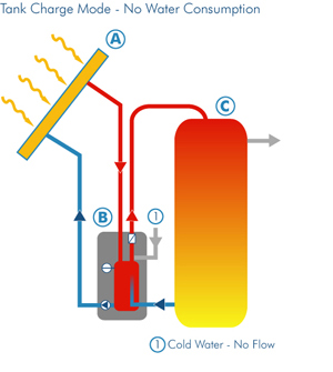 Solar Water Heating Cycle at Energy Kinetics