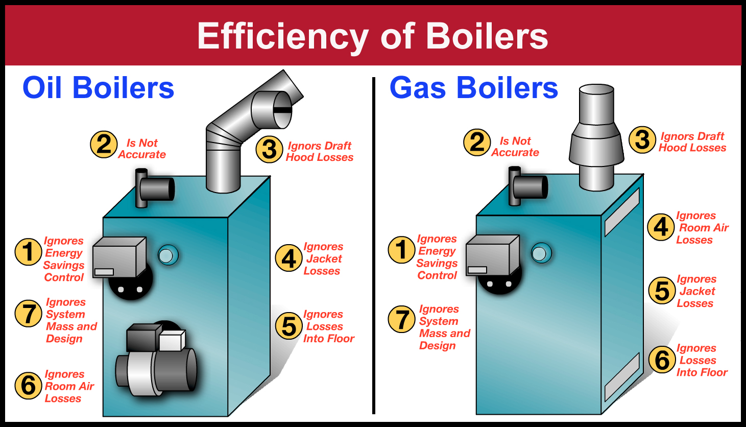 Afue and real boiler efficiency annual fuel utilization - Most efficient heating system ...